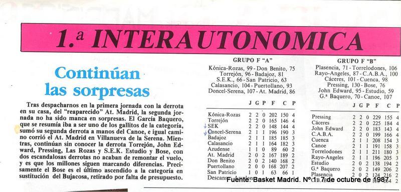 Revista Basket Madrid. Octubre. 1987. Clasificación Interautonómica. Temporada 1987-1988.